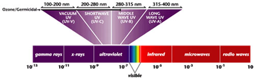 Ultra Violet wavelength